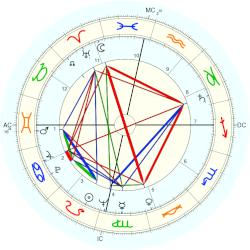 Don Ho - natal chart (Placidus)