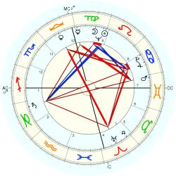 Out of Body 6788 - natal chart (Placidus)