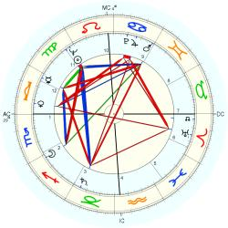 Medical: Amputee 6793 - natal chart (Placidus)