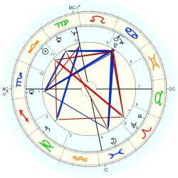 Harry Curtis - natal chart (Placidus)