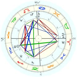 Clifford Irving - natal chart (Placidus)