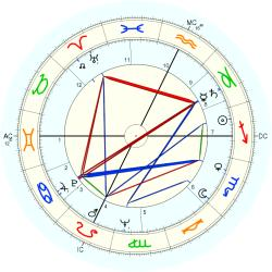 Actor 6842 - natal chart (Placidus)