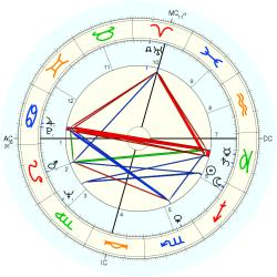 Jan Bone - natal chart (Placidus)