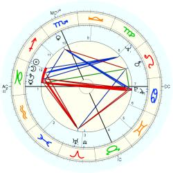Tom Jr. Boardman - natal chart (Placidus)