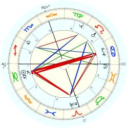 Child Abuse Victim 6857 - natal chart (Placidus)