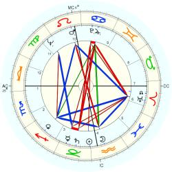 Harry Ewing - natal chart (Placidus)