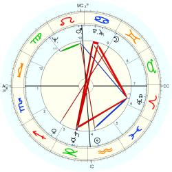 Astrology: Frederic Valmain, birth date 30 January 1931
