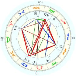 Overweight 6871 - natal chart (Placidus)