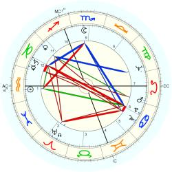 Family Distress 6872 - natal chart (Placidus)