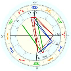 Guido Angeli - natal chart (Placidus)