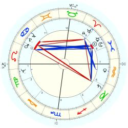 Infant Mortality 6890 - natal chart (Placidus)