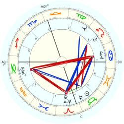 Willie Mays - natal chart (Placidus)