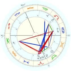 Jim (1931) Jones - natal chart (Placidus)