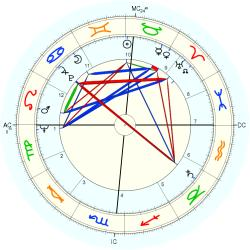 Educator 6918 - natal chart (Placidus)