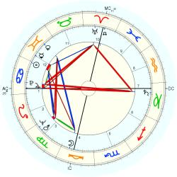 Physician 6927 - natal chart (Placidus)