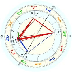 Birth Defect: Dual Parts 6934 - natal chart (Placidus)