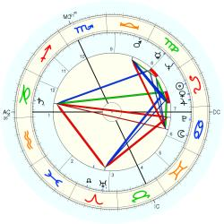 Tom Laughlin - natal chart (Placidus)