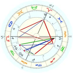 George Kenneth Younger - natal chart (Placidus)