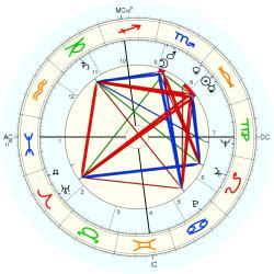 Edwin Lee Mathews - natal chart (Placidus)