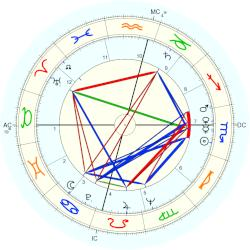 Dan Rather - natal chart (Placidus)