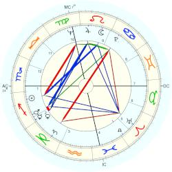 Gordon Liddy - natal chart (Placidus)