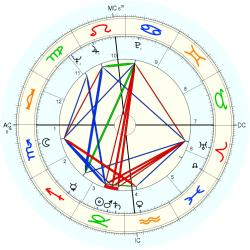 Medical: Cancer 7004 - natal chart (Placidus)