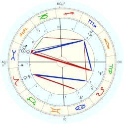 Johnny Cash - natal chart (Placidus)