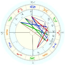 Andrew Young - natal chart (Placidus)