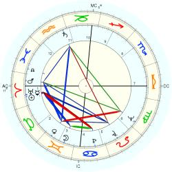 Catholic celibate 7047 - natal chart (Placidus)