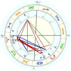 Physician 7049 - natal chart (Placidus)