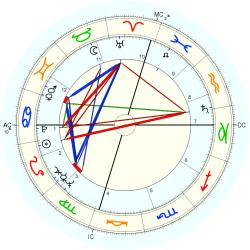 Medical: Chiropractor 7089 - natal chart (Placidus)