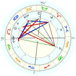 Nancy Ledins - natal chart (Placidus)