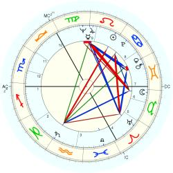 David Blair - natal chart (Placidus)