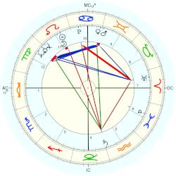 James Bailey Jr. Cash - natal chart (Placidus)