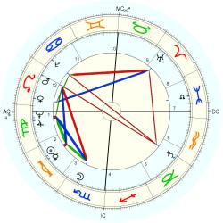 David St. Clair - natal chart (Placidus)