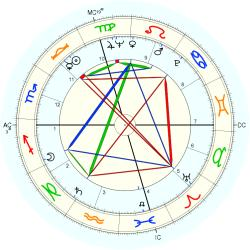 David Techter - natal chart (Placidus)