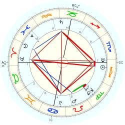 Dick Gregory - natal chart (Placidus)