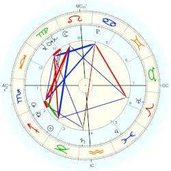 Roger Smith - natal chart (Placidus)