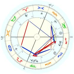 Medical: Surgery 7173 - natal chart (Placidus)