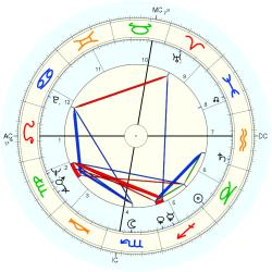 Infant Mortality 7174 - natal chart (Placidus)