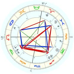 Catholic celibate 7175 - natal chart (Placidus)