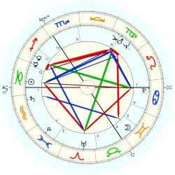 Warren Kenton - natal chart (Placidus)