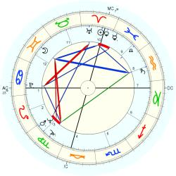 Therapist 7226 - natal chart (Placidus)