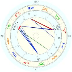 Elizabeth Montgomery birth chart