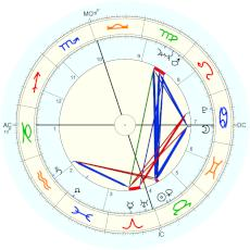 Willie Nelson : just before midnight on 29th, based on interview with Amy Goodman - natal chart (Placidus)