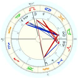 Flight Manager - natal chart (Placidus)