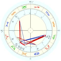 Joan Collins - natal chart (Placidus)