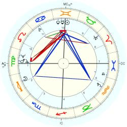 Family Distress 7259 - natal chart (Placidus)
