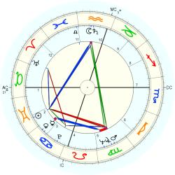 Out of Body 7262 - natal chart (Placidus)