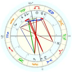 Clerical 7284 - natal chart (Placidus)
